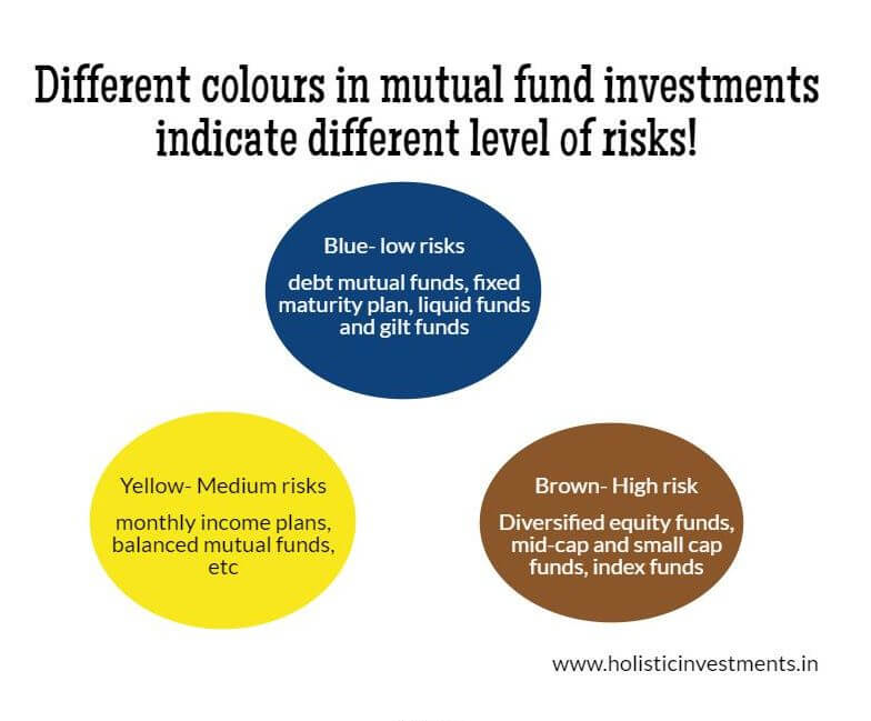 What does these mutual fund colour code mean