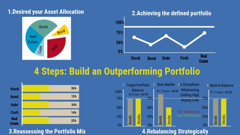 4 Steps to build an outperfoming portfolio
