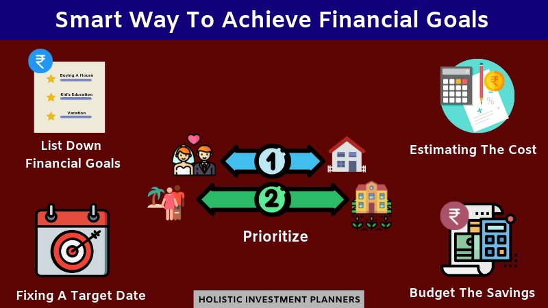 Smart Way To Achieve Financial Goals