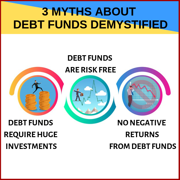 3 Myths about Debt Funds Demystified