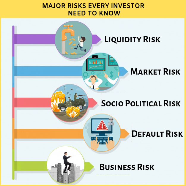 7 Major Risks Every Investor need to Know