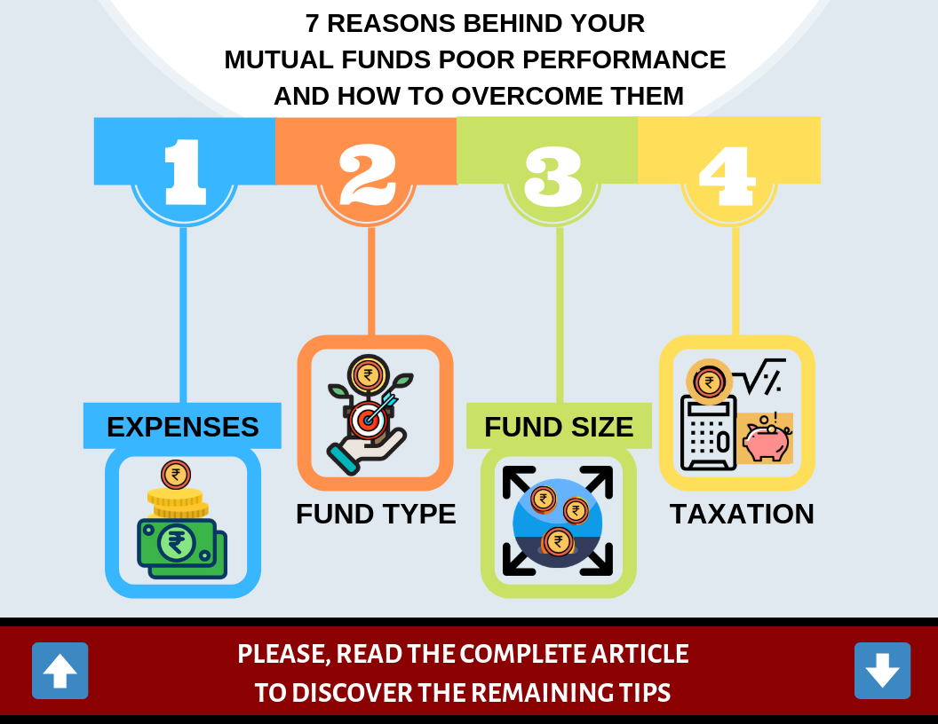 7 reasons behind your mutual funds poor performance and how to overcome them.