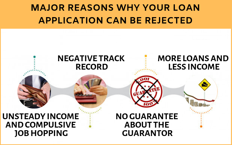 8 Major Reasons why your Loan Application can be Rejected 1