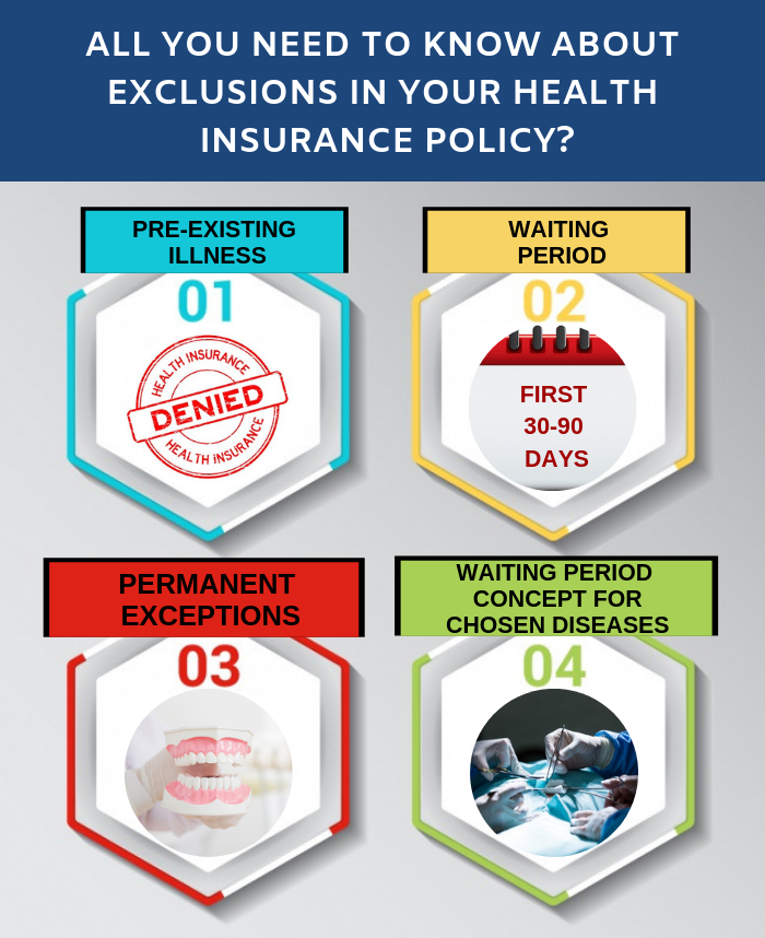 All you need to know about Exclusions in Your Health Insurance Policy