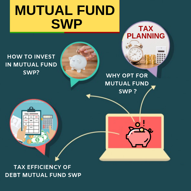 An under estimated but unique Investment Strategy: Mutual Fund SWP-Systematic Withdrawal Plan 1