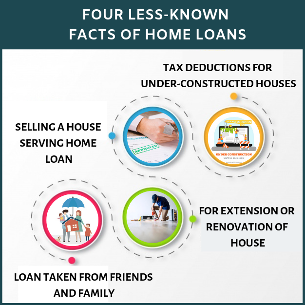 FOUR LESS-KNOWN FACTS OF HOME LOANS 1