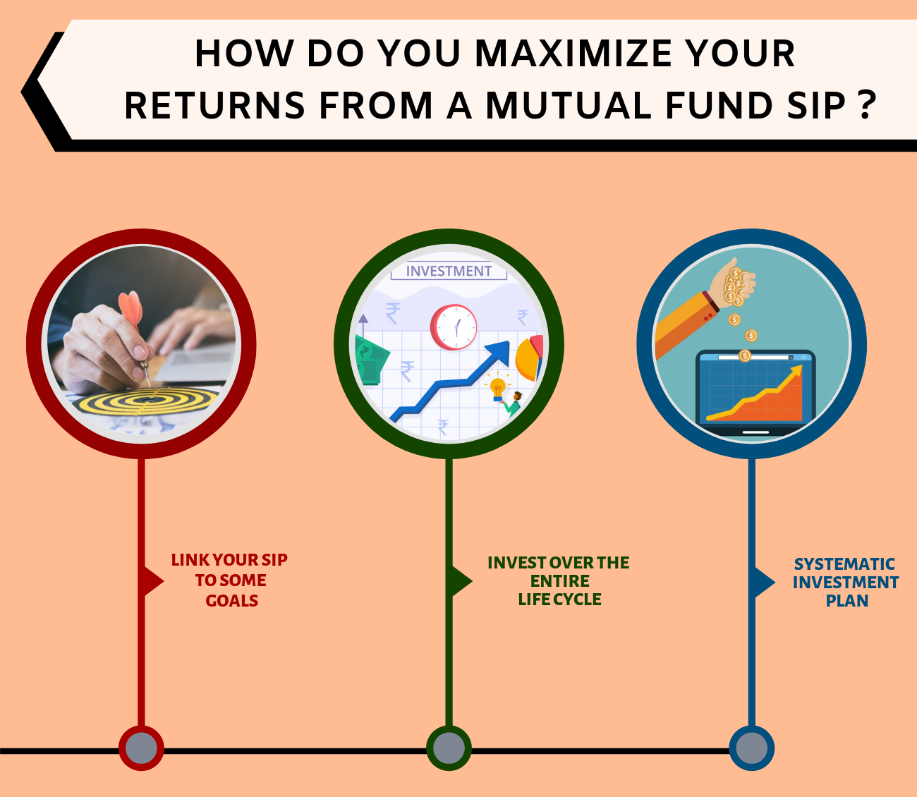 How do you maximize your returns from a Mutual Fund SIP