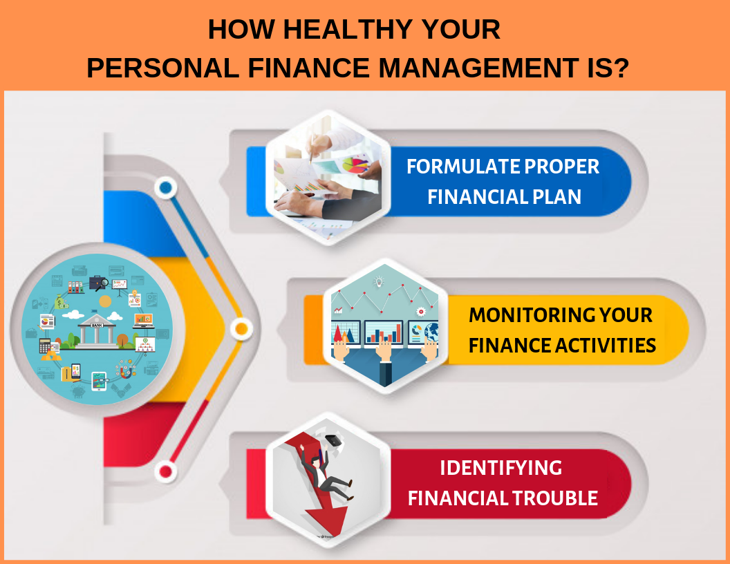 How healthy your personal finance management is