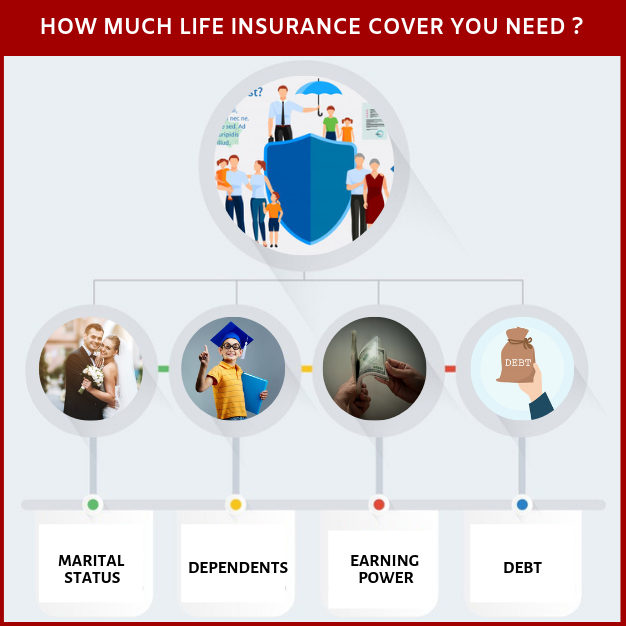 How much life insurance cover you need