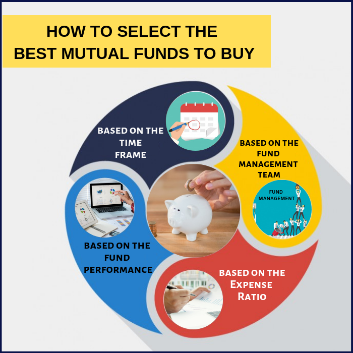 How to Select the Best Mutual Funds to Buy