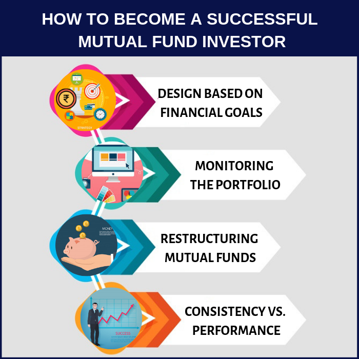 How to become a successful mutual fund investor