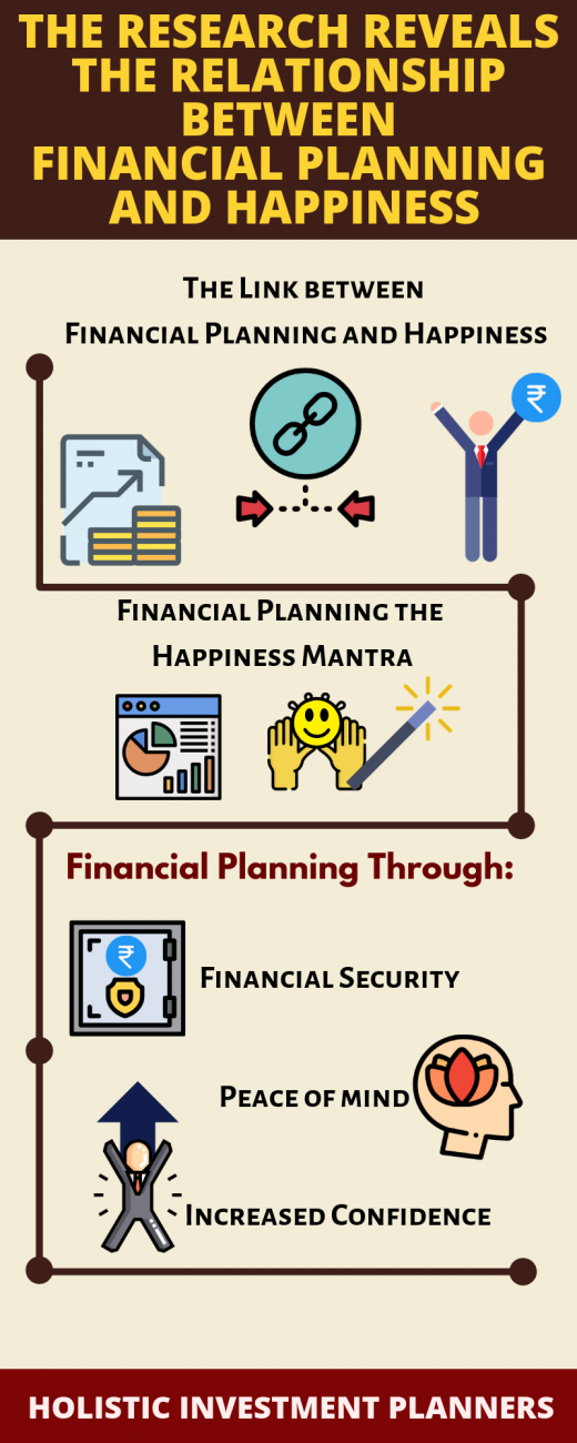The Research Reveals the relationship between Financial Planning and Happiness