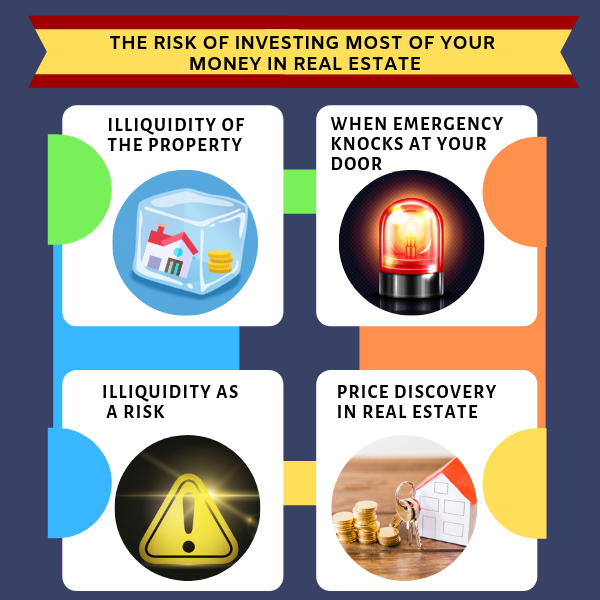 The Risk of Investing most of your money in Real Estate 2