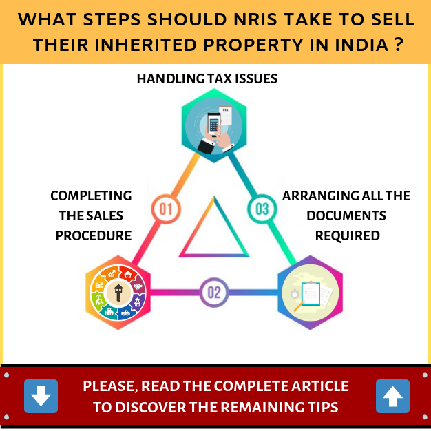 What steps should NRIS take to sell their inherited property in India