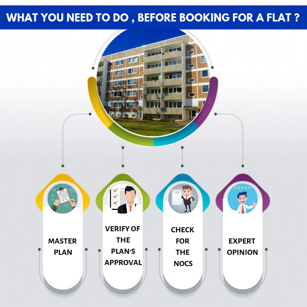 What you need to do, before booking for a flat