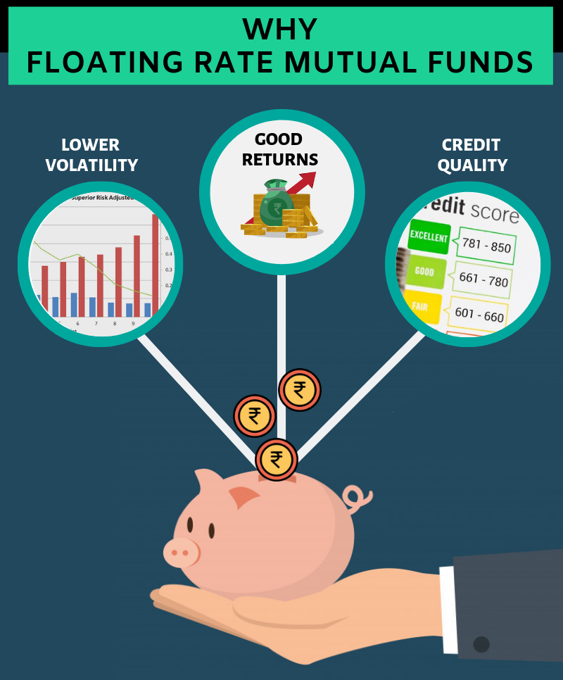 What you need to know about Floating Rate Mutual Funds? 1
