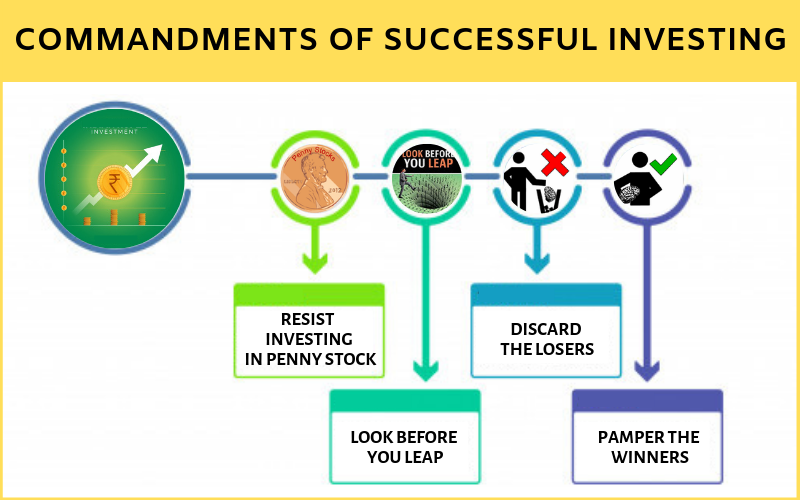 10 Commandments of Successful Investing