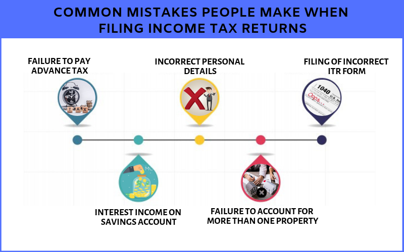 10 Common Mistakes People make when filing Income Tax Returns 1
