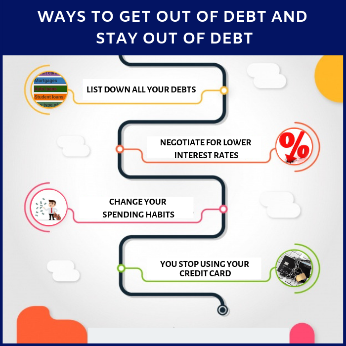 11 Ways To Get Out Of Debt & Stay Out Of Debt