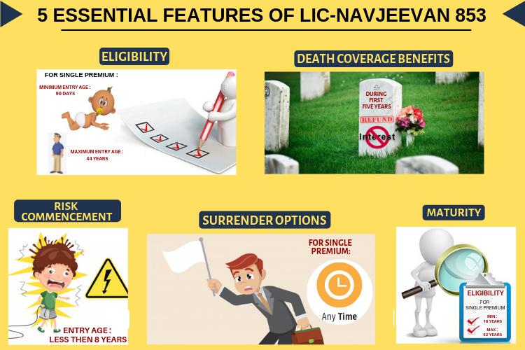5 Essential Features of lic navjeevan 853