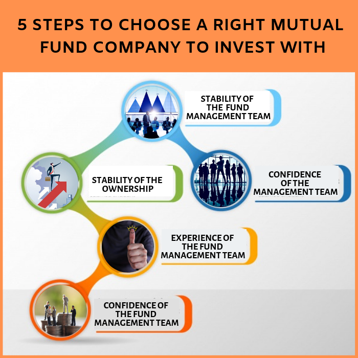 5 Steps to Choose a Right Mutual Fund Company to Invest with 1