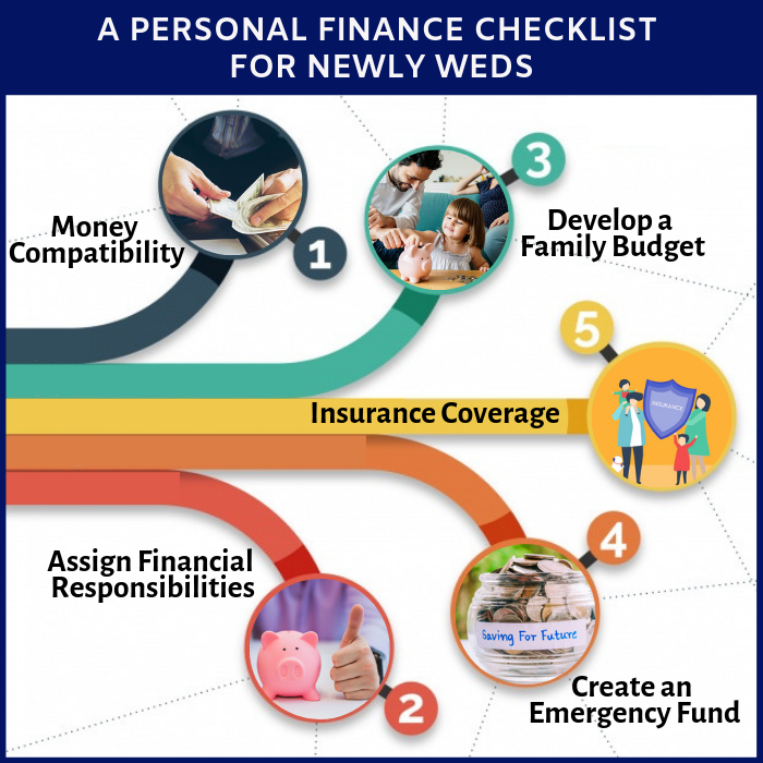 A Personal Finance Checklist for Newly weds