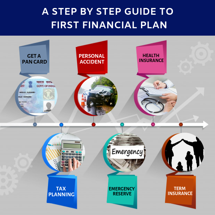 A Step By Step Guide To First Financial Plan