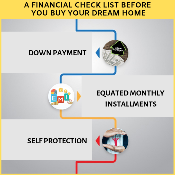 A financial check list before you buy your Dream Home