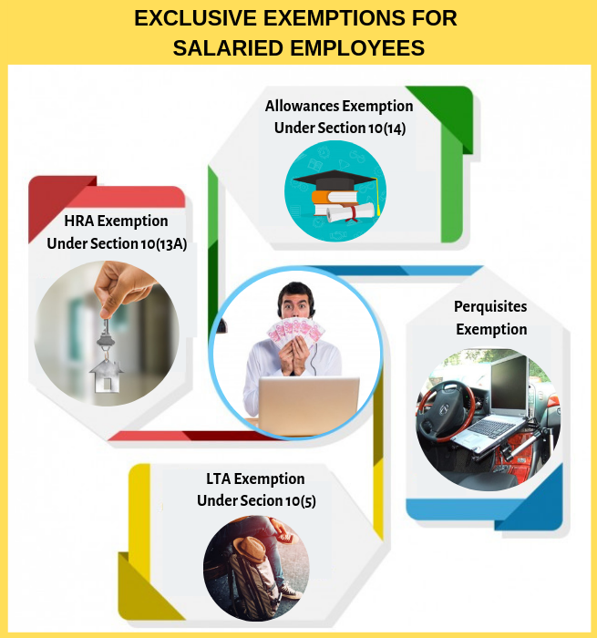Are You A Salaried Employee? Here's All Your Income Tax Deductions for the FY 2019-20 5