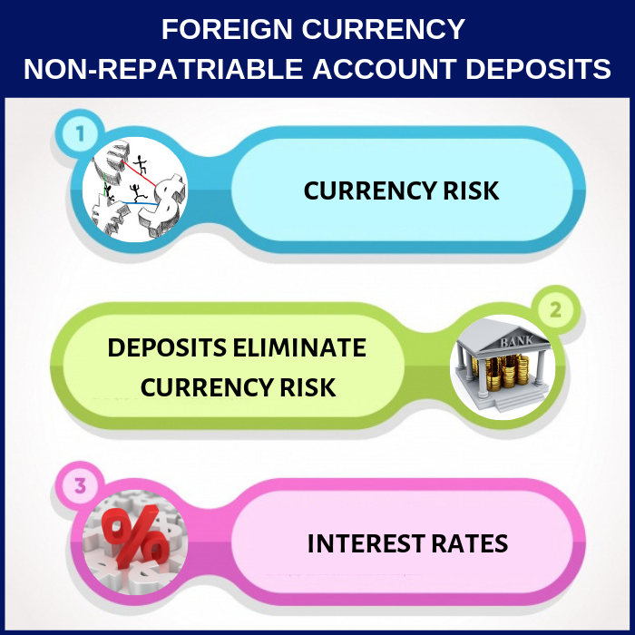 FCNR (B) A saviour for the Rupee; An opportunity for NRIs