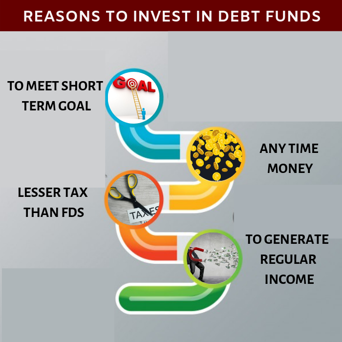 Five Reasons to invest in Debt Funds 1