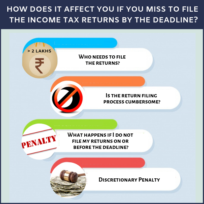 How does it affect you if you miss to file the income tax returns by the deadline? 1