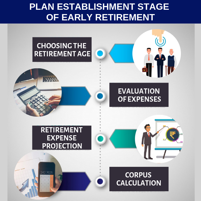 Early Retirement plan