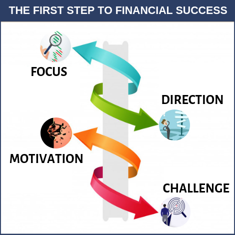 The First Step To Financial Success 2