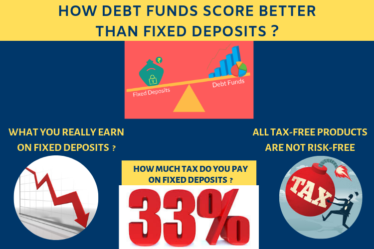 How debt funds score better than Fixed Deposits? 1