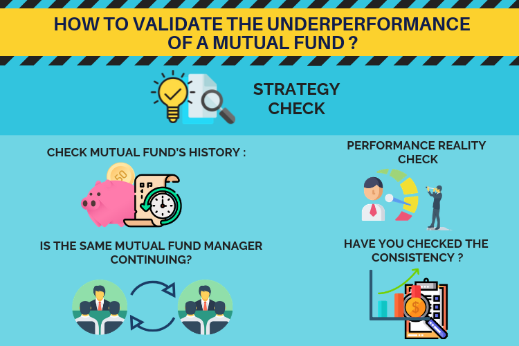 How to validate the under perfomance of mutual fund