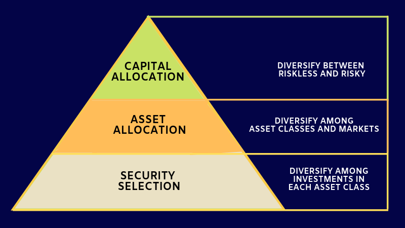 Pyramid of Asset Allocation