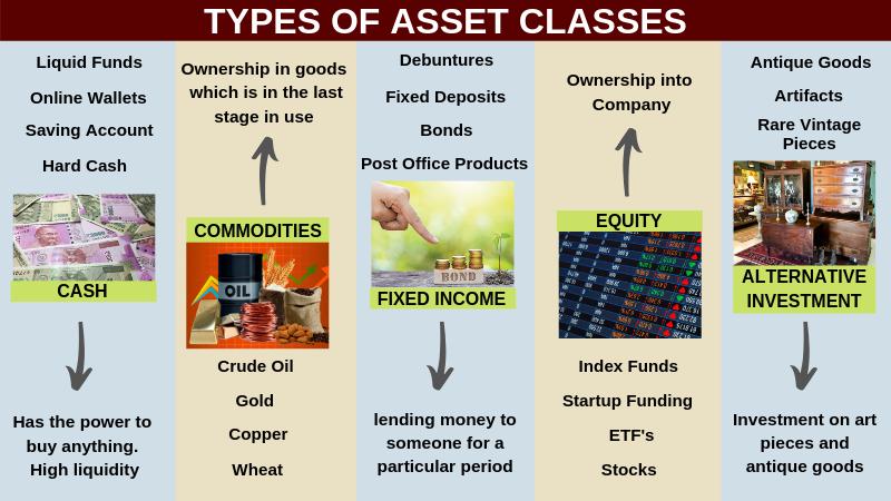 Types of asset class