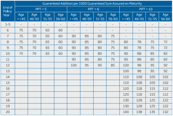 Guaranteed Addition Table