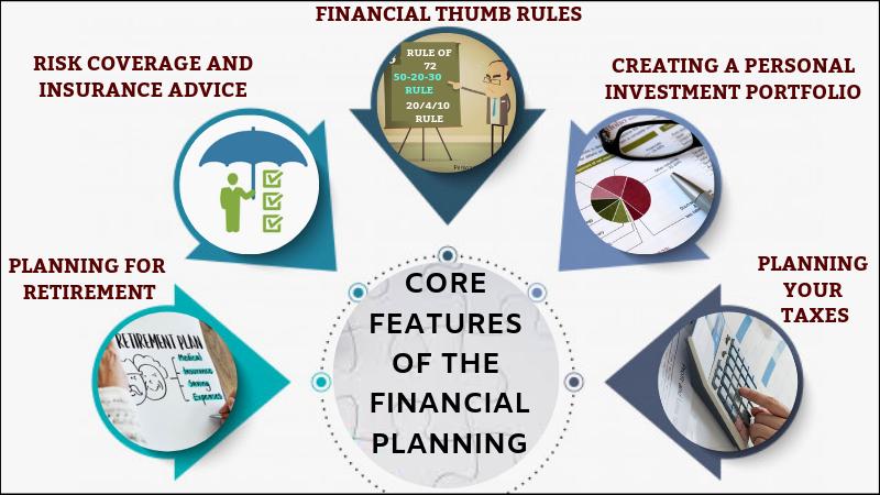 Financial thumb rule