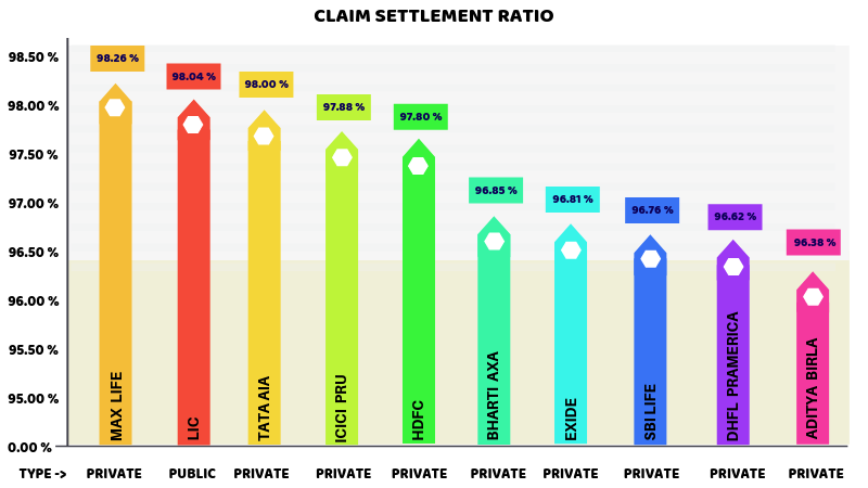 Performance of Insurance Companies with respect to Claim Settlement Ratios