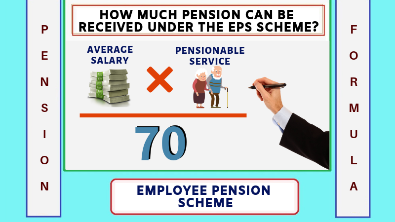 How much pension can recieve from EPS Scheme