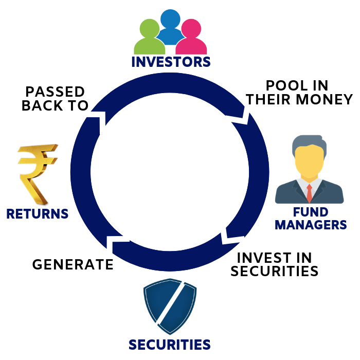 What is Mutual Fund and how do they work
