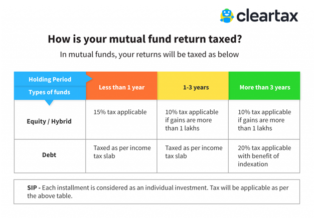 mutual fund return taxed