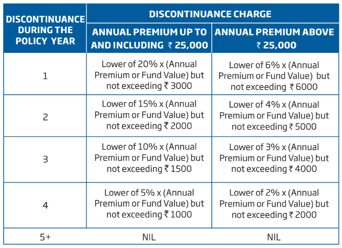 Discontinuance charges in HDFC Life ProGrowth Plus
