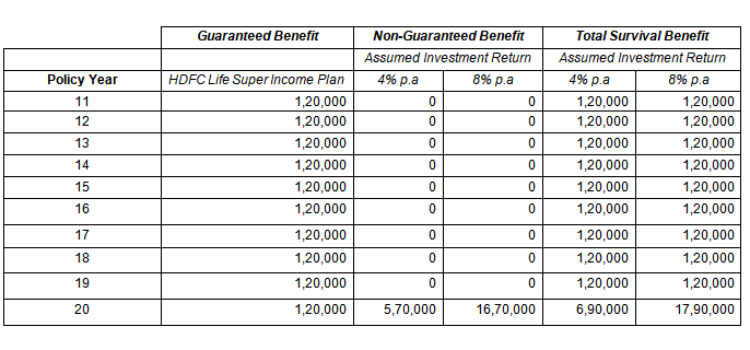 Illustration from HDFC Life Calculator