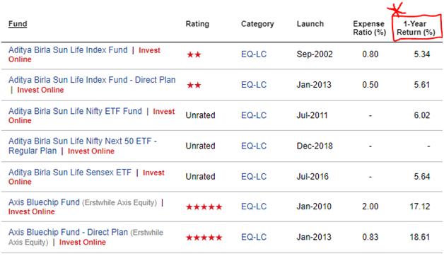 Index Funds Average Returns