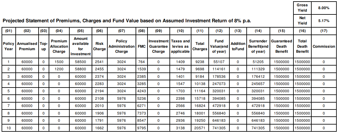 assumed Investment return