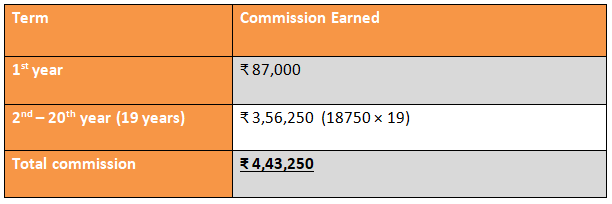 Breakdown of the commission