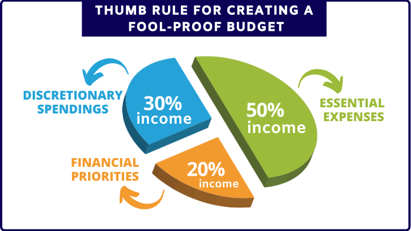 Thumb rule for creating fool proof budget